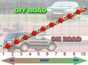 Choosing the correct tyre for off- and on-road chart