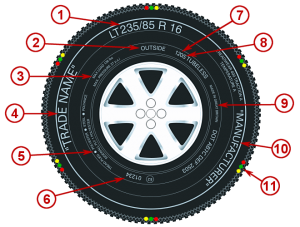 Diagram showing markings on 4x4 tyres